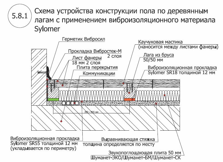 Пол по лагам из материала Sylomer 1