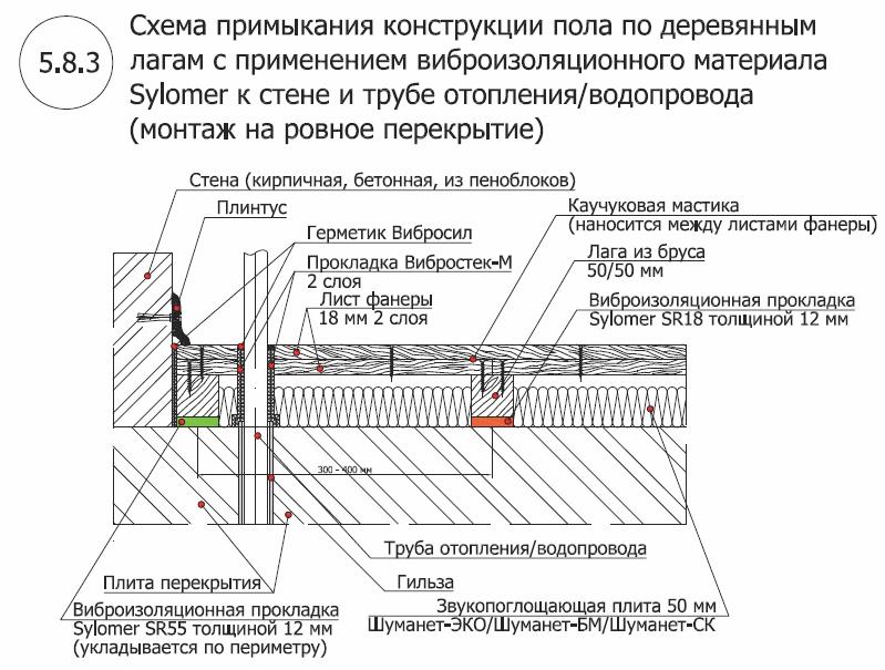 Пол по лагам из материала Sylomer 3