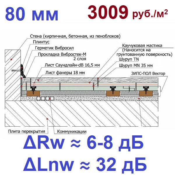 sistema-zvukoizolyatsii-zips-pol-vektor-80-mm01