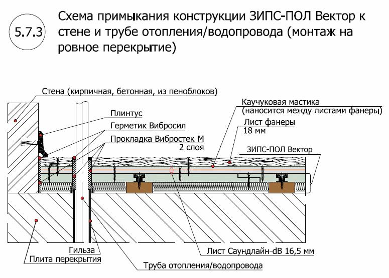 ЗИПС пол Вектор3
