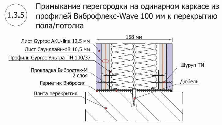 Перегородка на одинарном каркасе из профиля Виброфлекс-WAVE100  мм 5