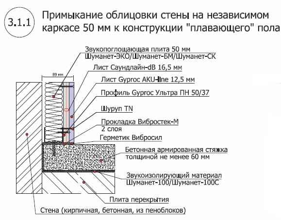 Стена на независимом каркасе 50 мм 1