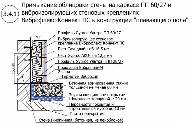 Стена на подвесах Виброфлекс-Коннект ПС 1