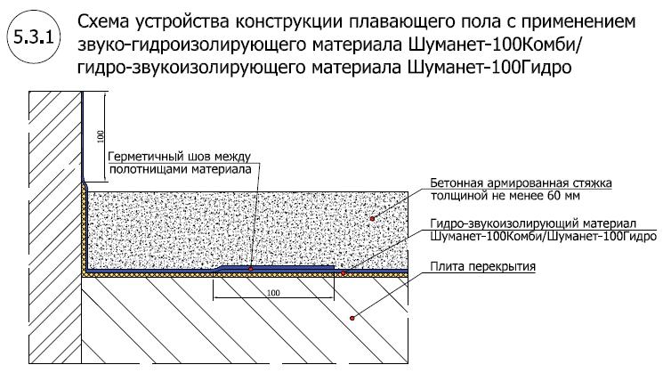 Система звуко-гидроизоляции пола под стяжку Шуманет-100 Комби-Гидро1
