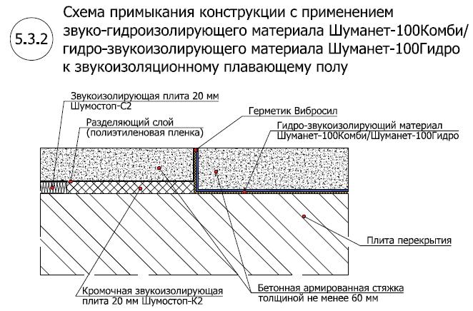 Система звуко-гидроизоляции пола под стяжку Шуманет-100 Комби-Гидро2