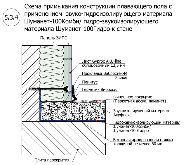 Система звуко-гидроизоляции пола под стяжку Шуманет-100 Комби-Гидро4
