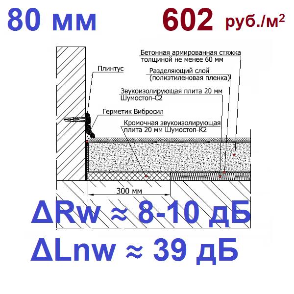 Система звукоизоляции пола под стяжку Шумостоп-С2, К2 (1 слой)