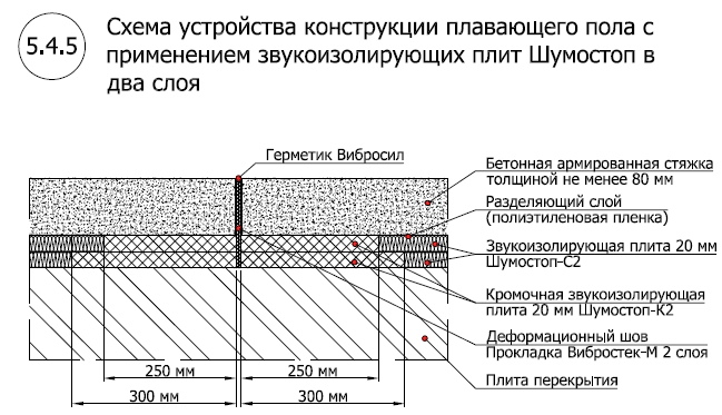 Звукоизоляционный пол с применением Шумостоп-С2, К2 (2 слоя)1