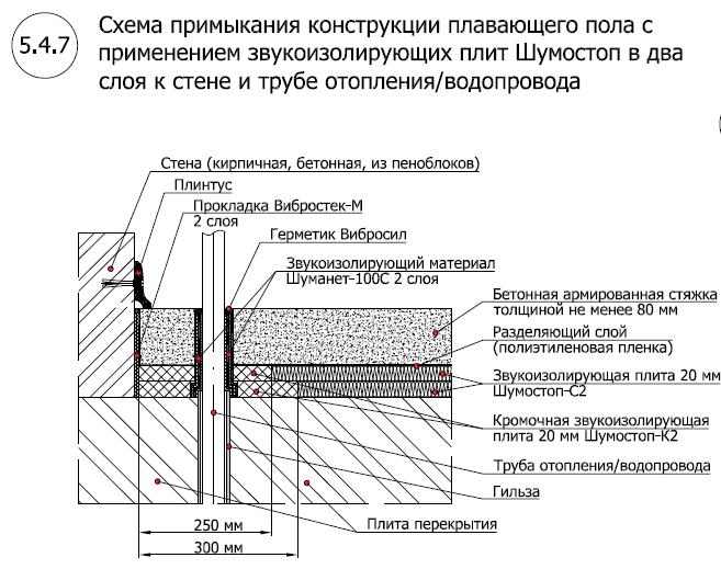 Звукоизоляционный пол с применением Шумостоп-С2, К2 (2 слоя)3