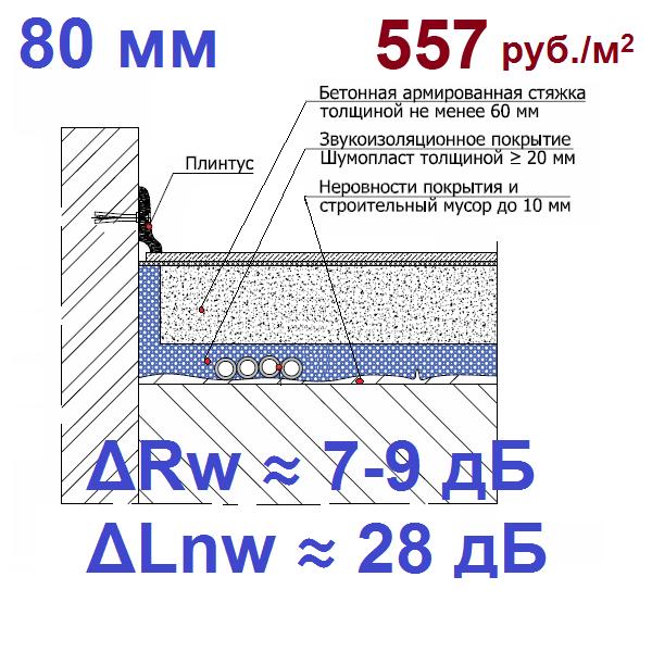 Система звукоизоляции под стяжку для неровного пола Шумопласт